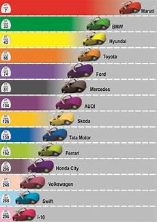 automobile the brand trust report india study