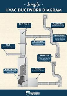 home furnace diagram hvac how does your hvac ductwork work