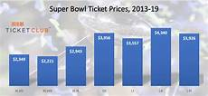 super bowl liii an early look at new england los angeles tickets
