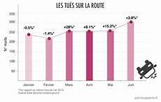 nombre de mort sur la route 2016 statistiques de la s 233 curit 233 routi 232 re juin 2014 hausse de