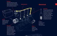 how does a cars engine work 2013 ford edge security system this awesome gif will teach you everything you need to