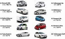 Offres Voitures Electriques Les Passionn 233 S De L Automobile
