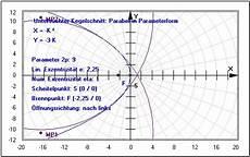 kegelschnitte ellipsen hyperbel parabel gleichung
