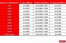 calcul des frais kilométriques 2015 voici le nouveau bar 232 me de remboursement des frais