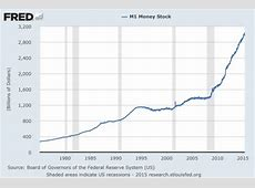 The M1 Measure Of The Money Supply Includes Which Of The Following Components-