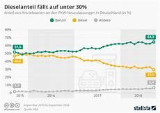Infografik Diesel Anteil F 228 Llt Bei Neuzulassungen Unter