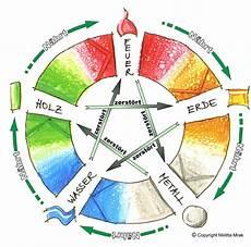 elemente chinesisches horoskop chinesisches horoskop