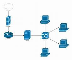 network diagram exle template lucidchart