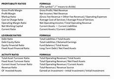 image result for cost accounting formula cheat sheet cost accounting financial ratio