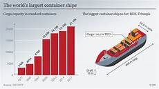 the container ships in the world all media
