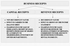 capital and revenue receipts definition explanation and exles accounting for management