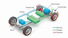 hydrogen car engine diagram hydrogen what s the attraction ee times asia