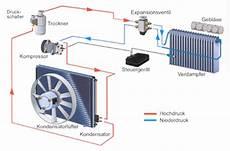 Klimaanlage Für Auto - diagnose