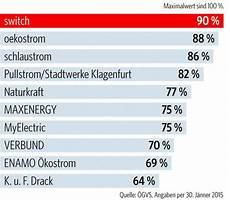 günstige stromanbieter test 214 sterreichs beste stromanbieter trend at