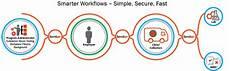 formfox smarter workflows
