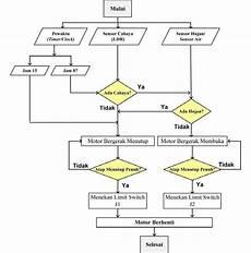 Gambar 2 Flowchart Cara Kerja Sistem 3 Hasil Dan