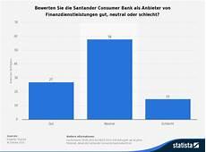 statistik zur bewertung der santander consumer bank