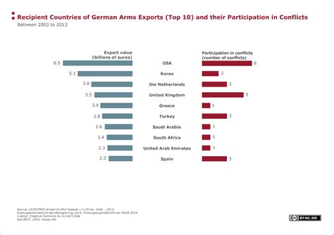 List Of Countries By Weapon Export
