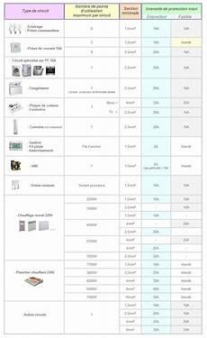 tableau de sections de c 226 bles ou fils 233 lectriques par type