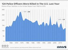 number of cops killed in 2019