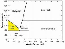 Phase Diagram Of Salt Water Scientific Diagram