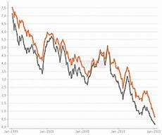 aktuelle bauzinsen vergleich baufinanzierung vergleich 2019 aktuelle bauzinsen