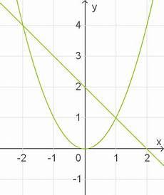 quadratische funktionen und gleichungen schnittpunkte