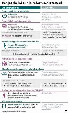 Modification De La Loi El Khomri