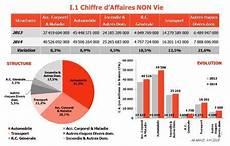 forum assurance vie l assurance ivoirienne en 2014