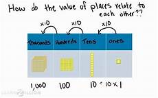 place value relationships 4th grade worksheets 5526 learn the relationship between place values by multiplying numbers by a power of 10 100