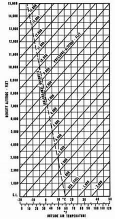 Higher Peak Altitude Chart Density Altitude