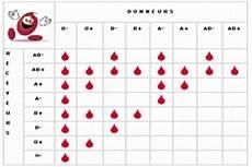 Les Syst 232 Mes De Classement Des Groupes Sanguins Les