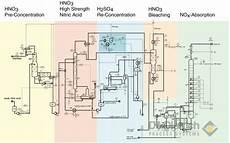 High Concentration Of Nitric Acid De Dietrich Process