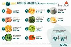 vitamina b in quali alimenti alimenti ricchi di vitamina a
