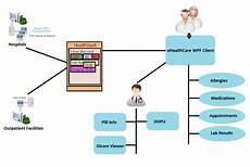 hospital workflow diagram ehealthcare codeproject