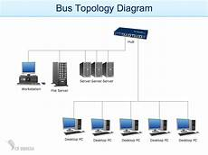Network Diagram Exles Free Exles Of Network