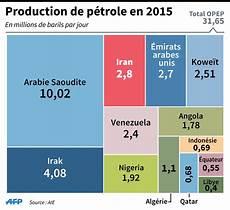 producteur de pétrole chute du prix du p 233 trole pourquoi l opep peut exploser