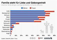 diese grafik zeigt was familie f 252 r junge deutsche