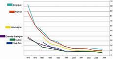 nombre de mort sur la route 2016 de la route en europe wikip 233 dia