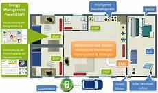 Das Intelligente Haus - kit forschungsprojekt izeus energy smart home lab