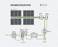 Solar Panel Grid Tie Wiring Diagram Sle