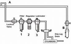 what is an flr filter regulator lubricator vmac