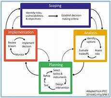 ijerph free full text a conceptual framework for planning systemic human adaptation to