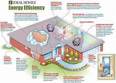 energy efficient home designs energy efficient house plans home energy efficiency green