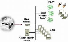 just it club difference between wireless lan and bluetooth