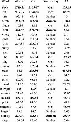 profanity word list frequency of swear words by gender per million words download table
