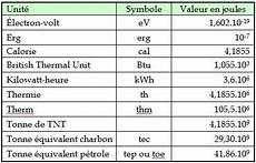 unité de puissance unit 233 s de mesure et 201 quivalences estonta energio