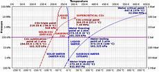 File Comparison Carbon Dioxide Water Phase Diagrams Svg