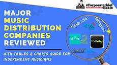 music distribution major music distribution companies reviewed guide for independent artists youtube