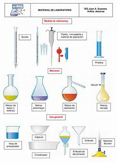 laboratorio i quimica a la carta